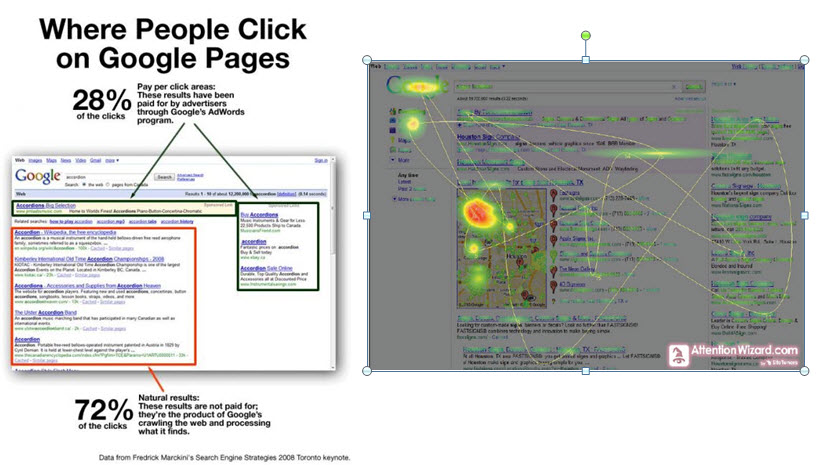 PPC vs Organic Where do People Click