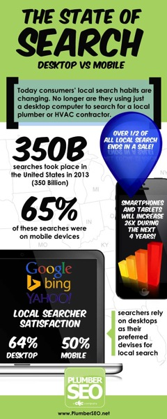 Desktop Search vs Mobile Search
