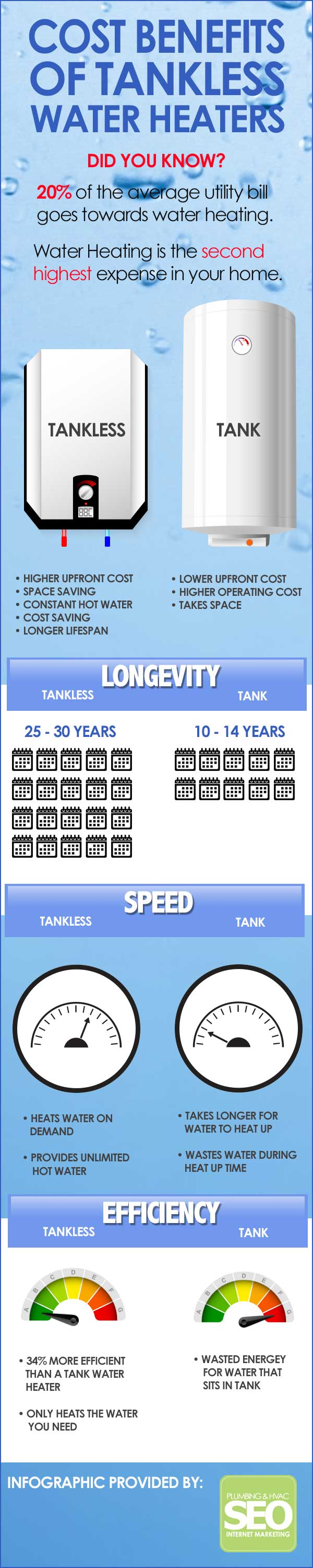 The Cost Benefits Of Tankless Water Heaters Infographic
